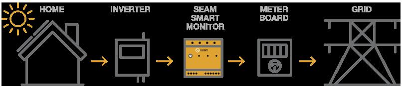 SEAM Connection
